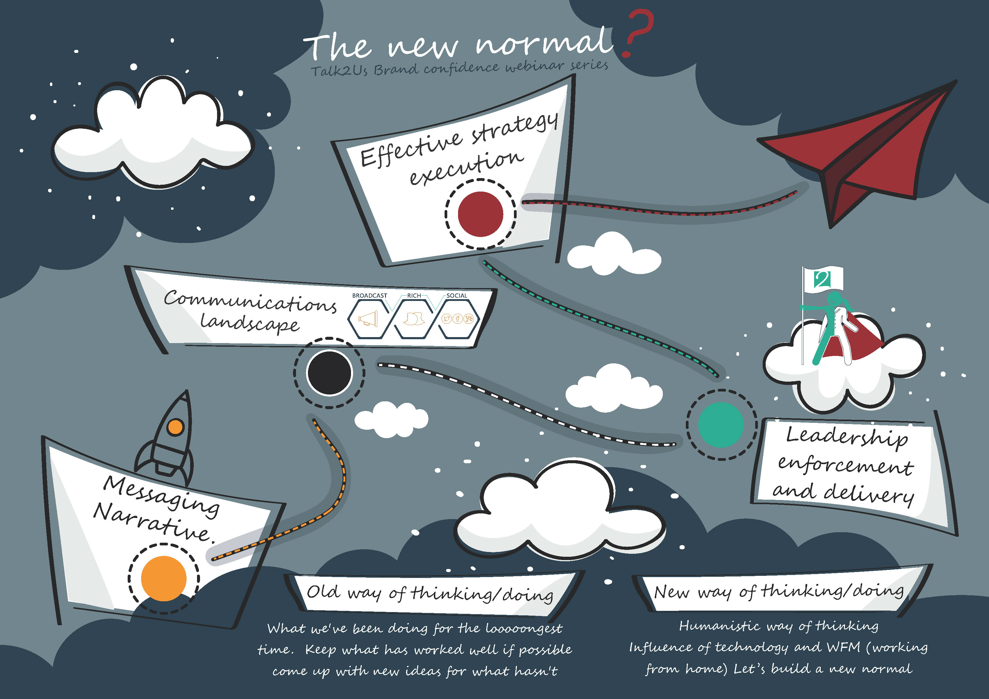 The new normal landscape infographic 1