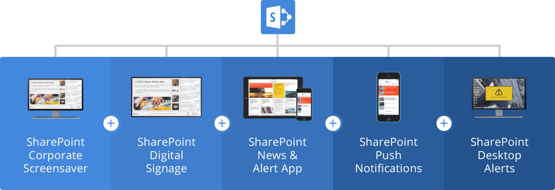 sharepoint connector 11002x