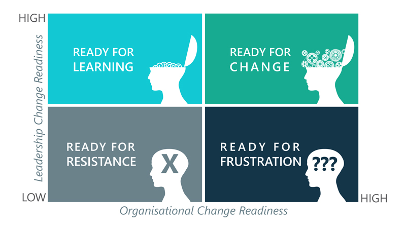 Organisational change readyness 800x450