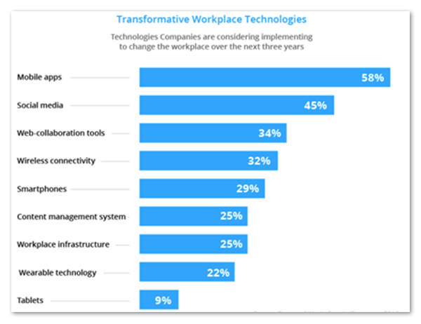 Transformative Workplace Technologies
